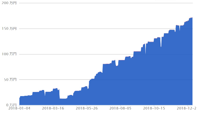 2018年資産